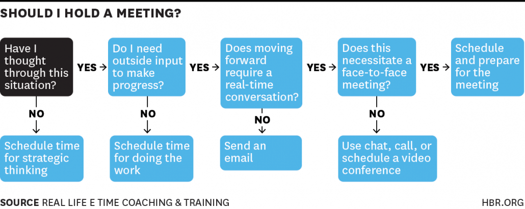 Do you really need to hold a meeting? Harvard Business Review