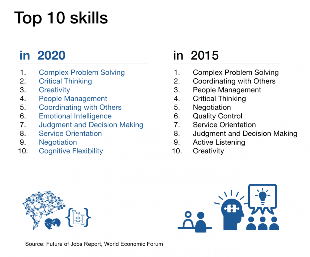 Top 10 skills for 2016 World Economic Forum Future of Jobs Report