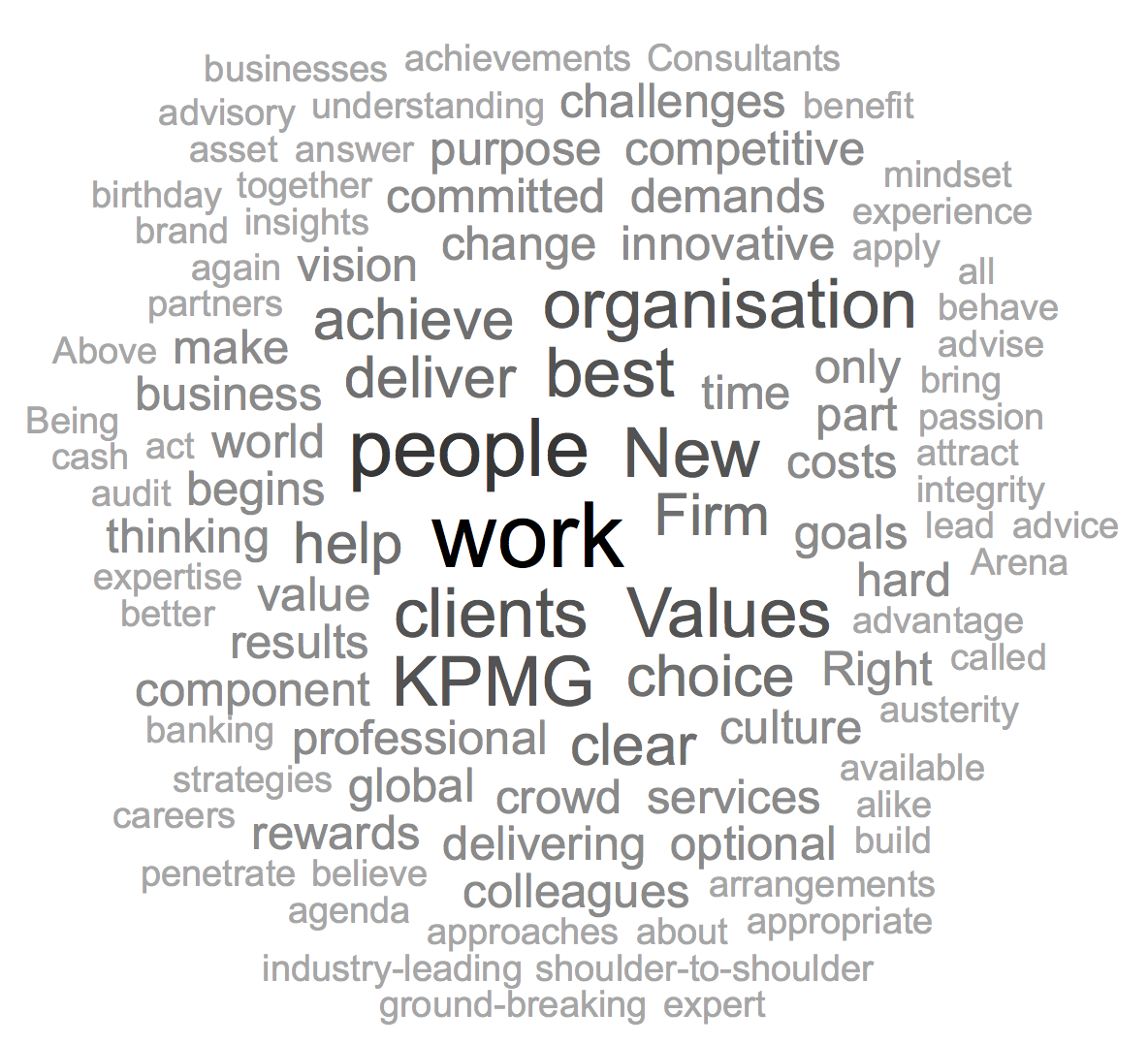 KPMG Word Cloud