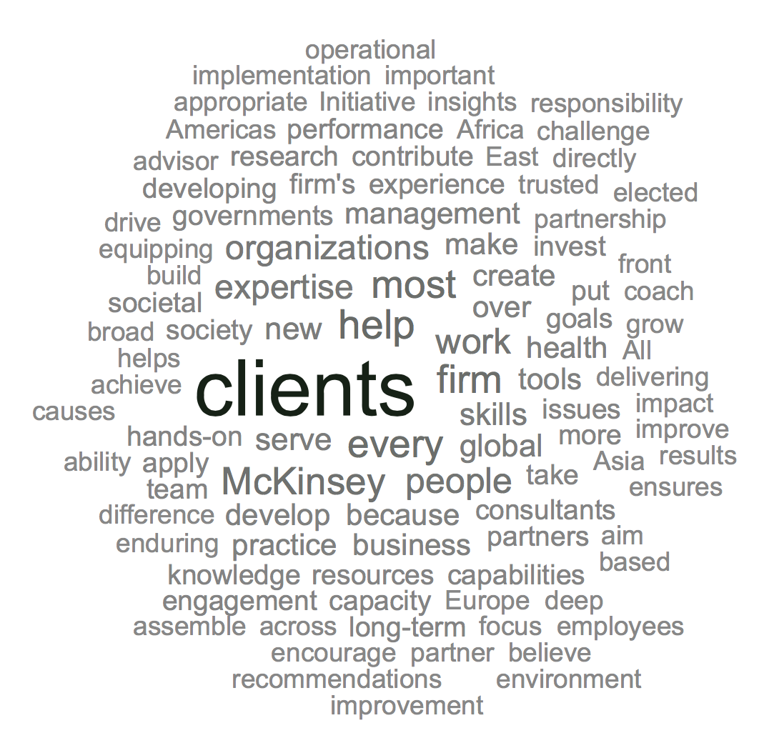 McKinsey Word Cloud