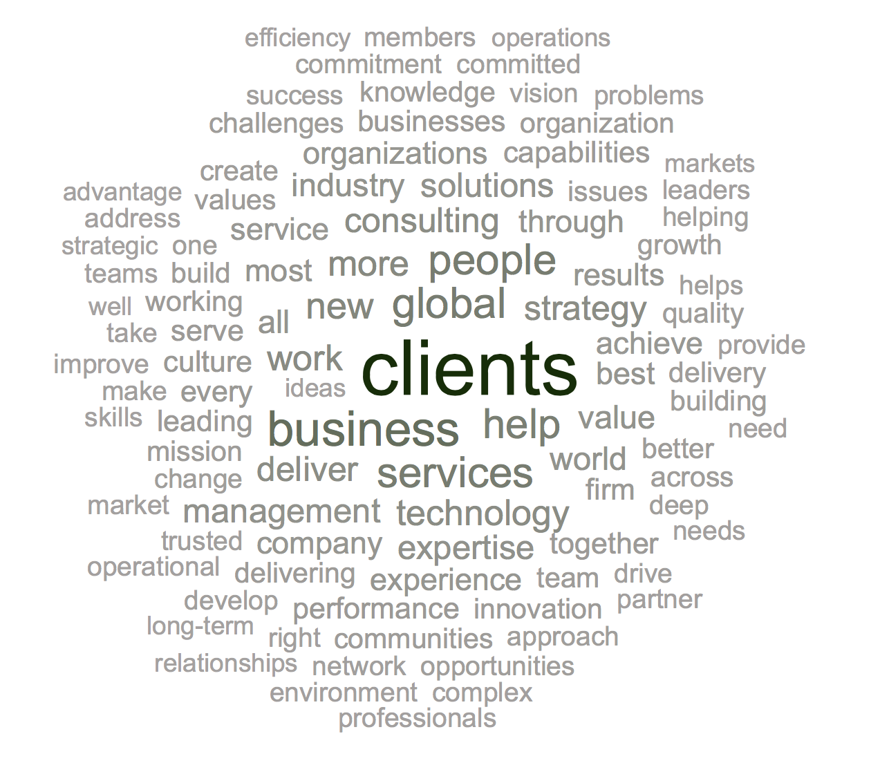 Top 10 Global Consulting Firms Word Cloud