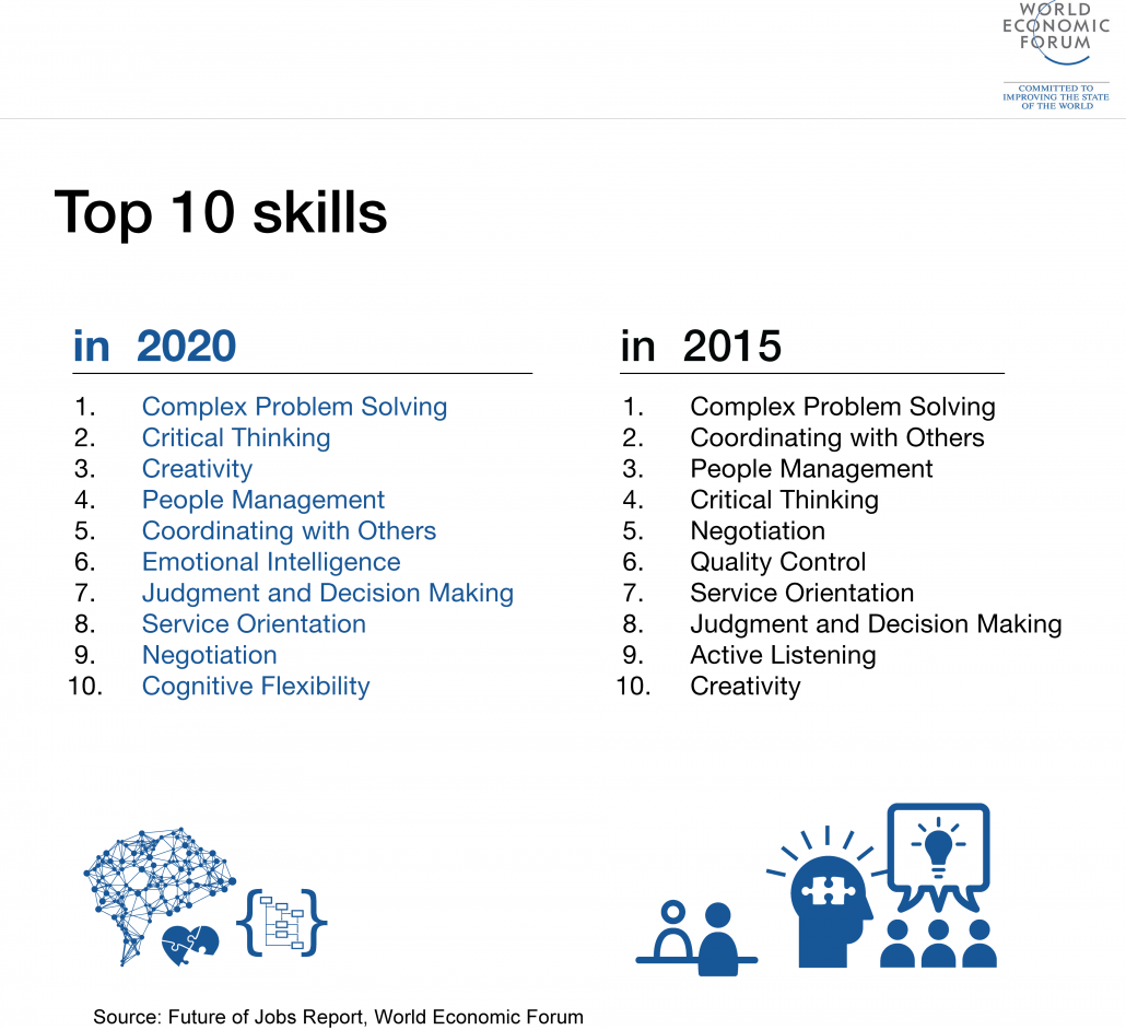 Top 10 Skills for 2020 (World Economic Forum Diagram)